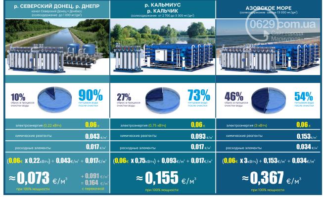Как Мариуполю получить качественную воду по более низкой цене. Объясняем на пальцах, фото-9