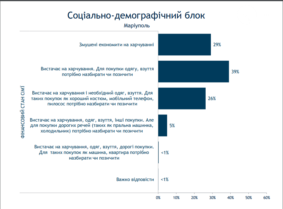 Более половины мариупольцев - украинцы, но общаются по-русски - опрос, фото-3