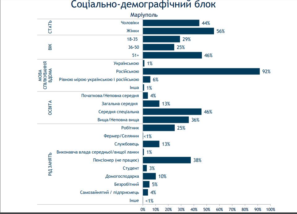 Более половины мариупольцев - украинцы, но общаются по-русски - опрос, фото-1
