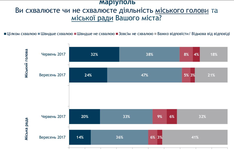 Соцопрос: как изменился рейтинг власти в Мариуполе (ГРАФИК), фото-1