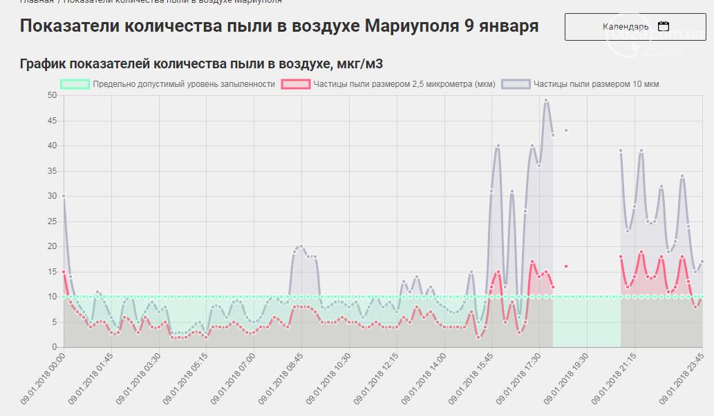 В Мариуполе почти каждую ночь многократно увеличиваются выбросы пыли, - результаты он-лайн мониторинга, фото-2