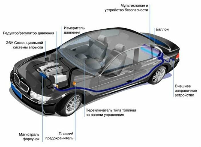Стоит ли переводить авто на газ?, фото-1