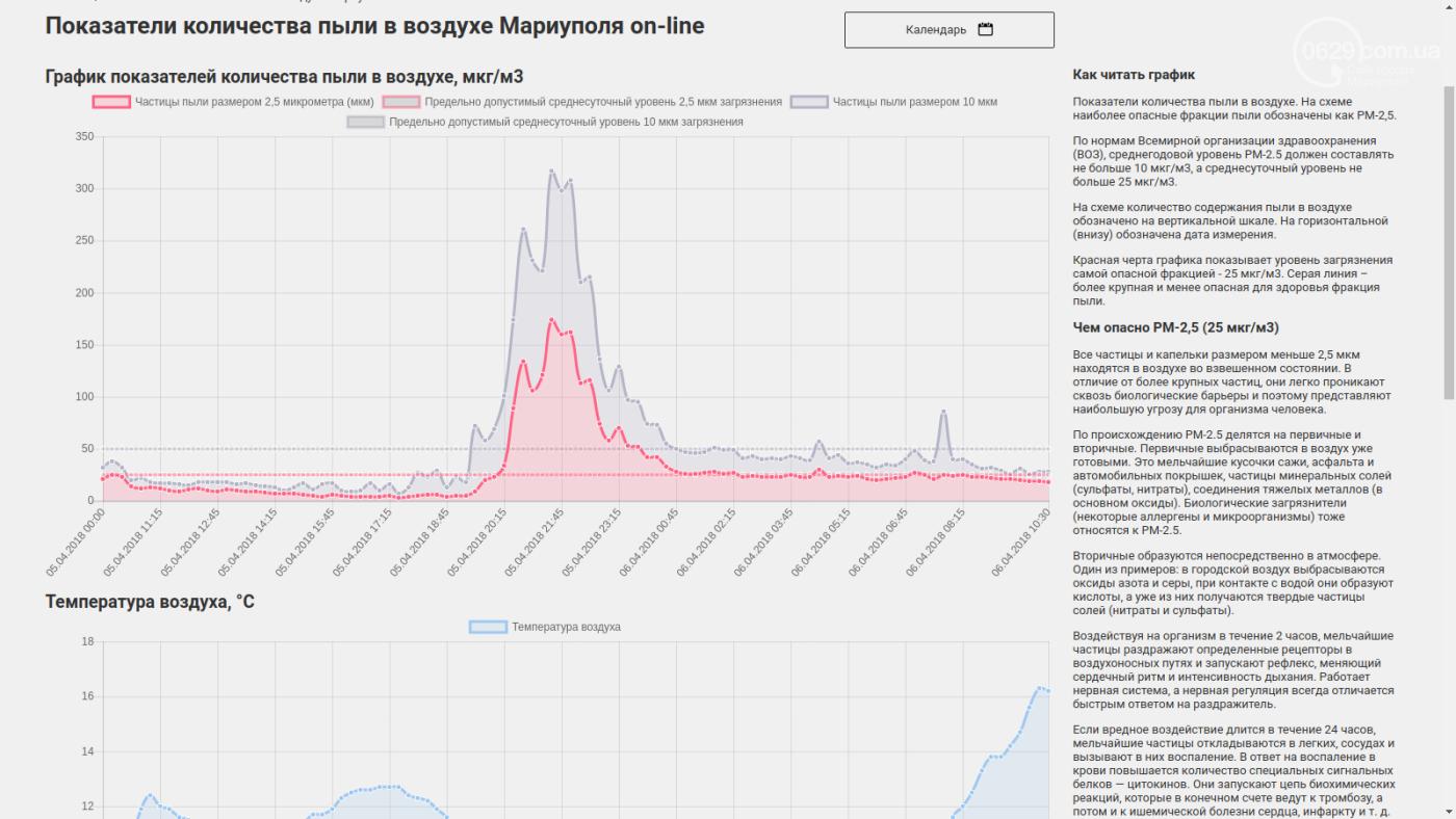 Прибор 0629.com.ua зафиксировал шестикратное превышение пыли в воздухе в одном из районов Мариуполя (ДОПОЛНЕНО), фото-1