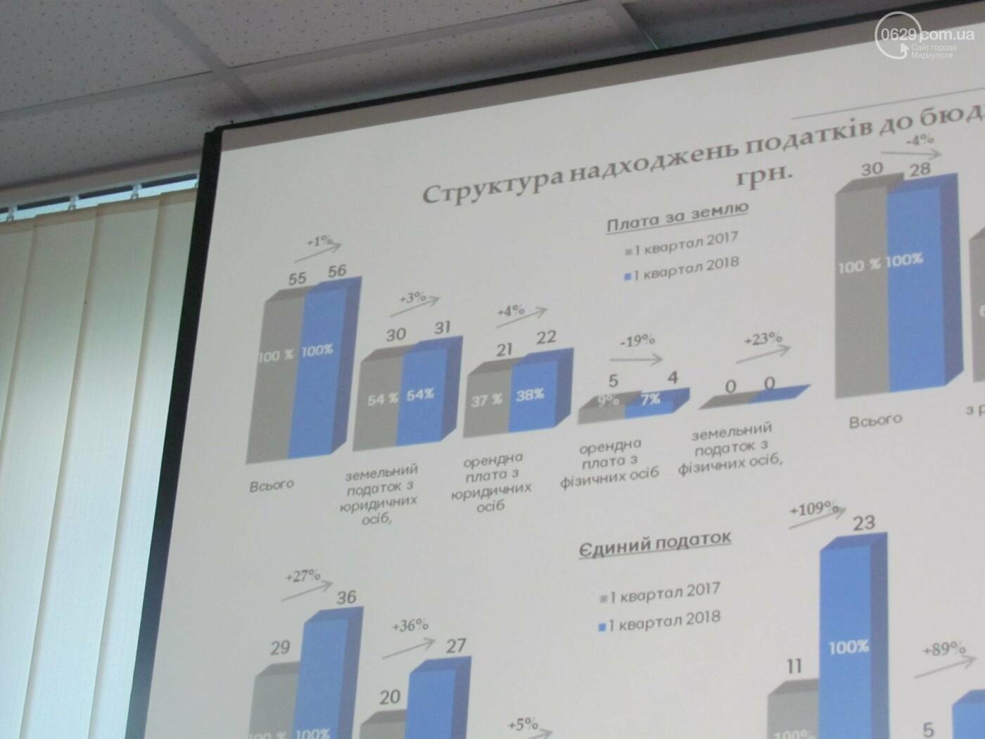 В Мариуполе отчитались об исполнении бюджета: всё идет по амбициозному плану, - ФОТО, фото-4