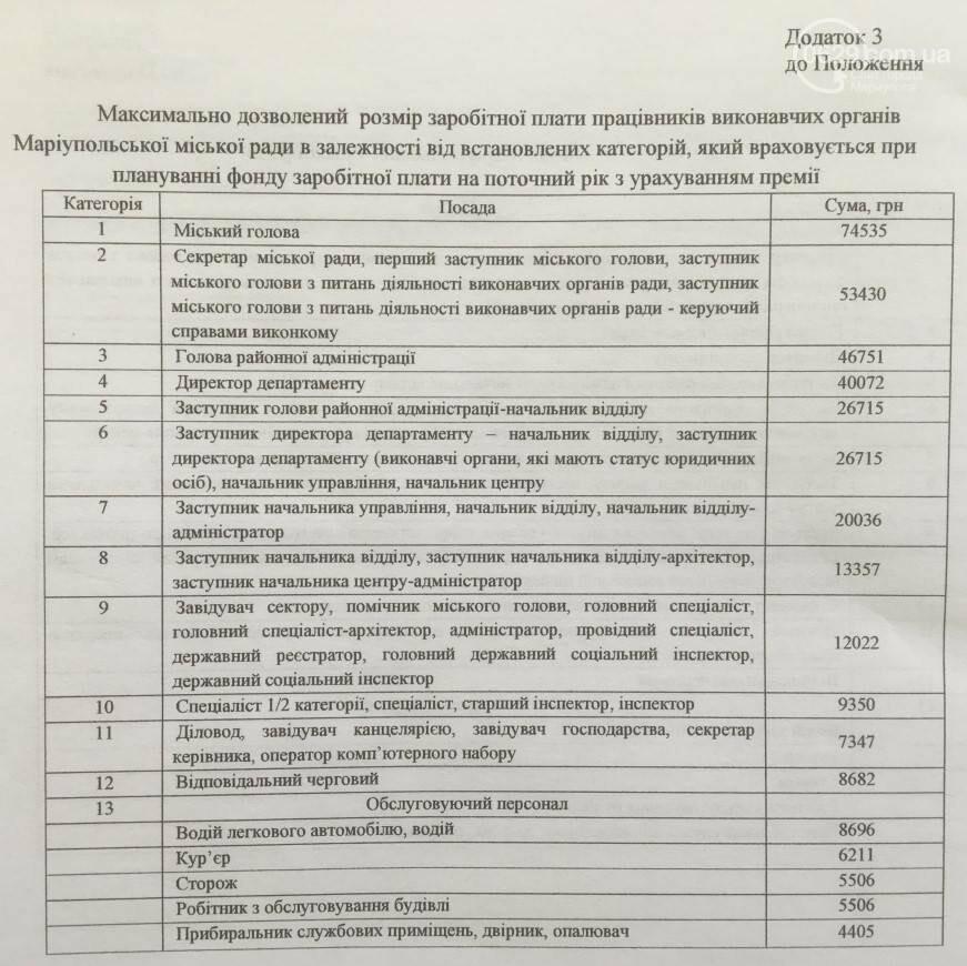 В Мариуполе чиновникам намерены поднять зарплату до 40 тысяч гривен,- ВИДЕО, фото-1
