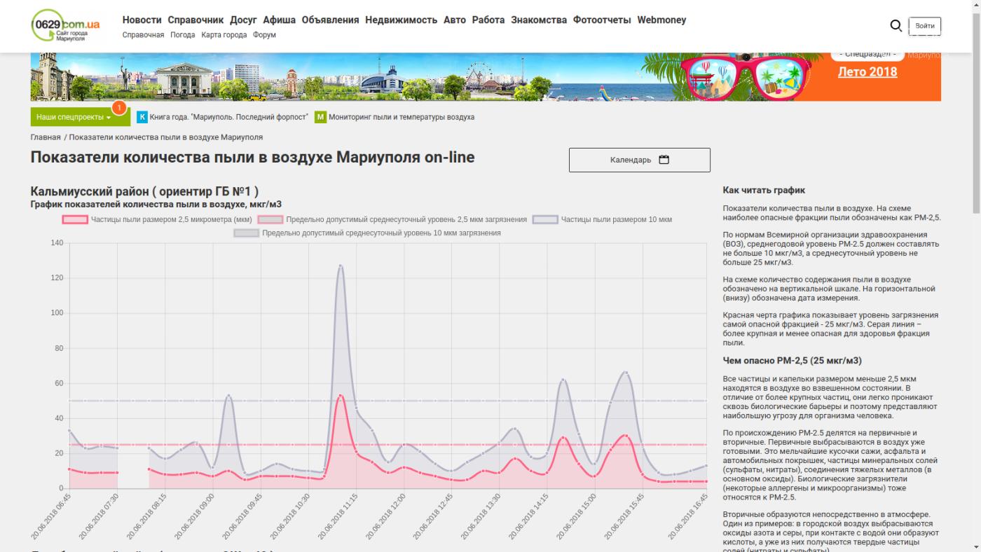 Мариупольский сайт 0629.com.ua установил еще два прибора, которые показывают количество пыли в воздухе, фото-2