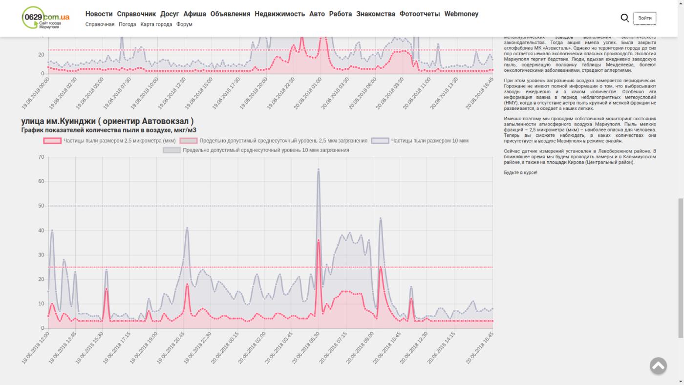 Мариупольский сайт 0629.com.ua установил еще два прибора, которые показывают количество пыли в воздухе, фото-3