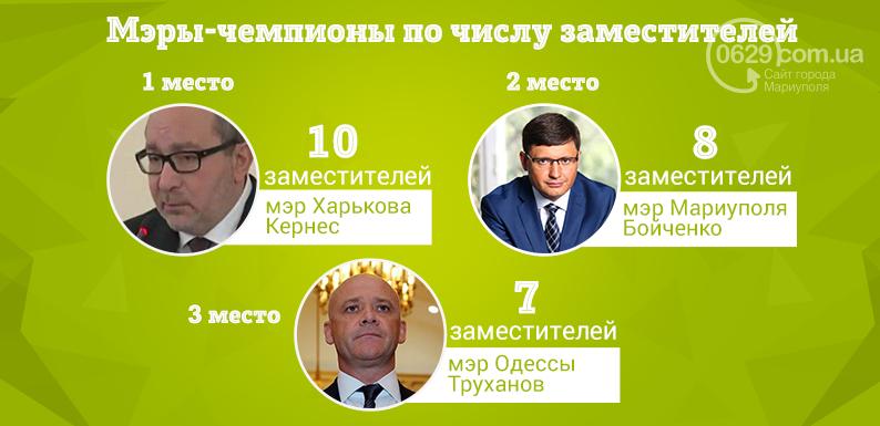 Мэр Мариуполя по числу заместителей переплюнул мэра Киева, - ИНФОГРАФИКА, фото-3