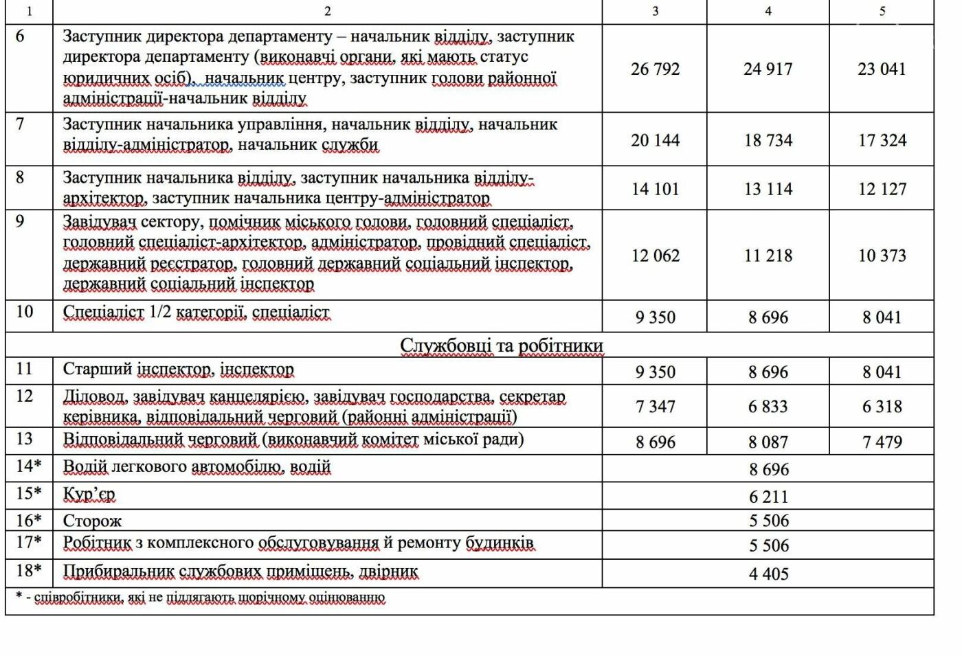 Депутаты Мариупольского горсовета подняли зарплаты работникам исполкома, фото-4