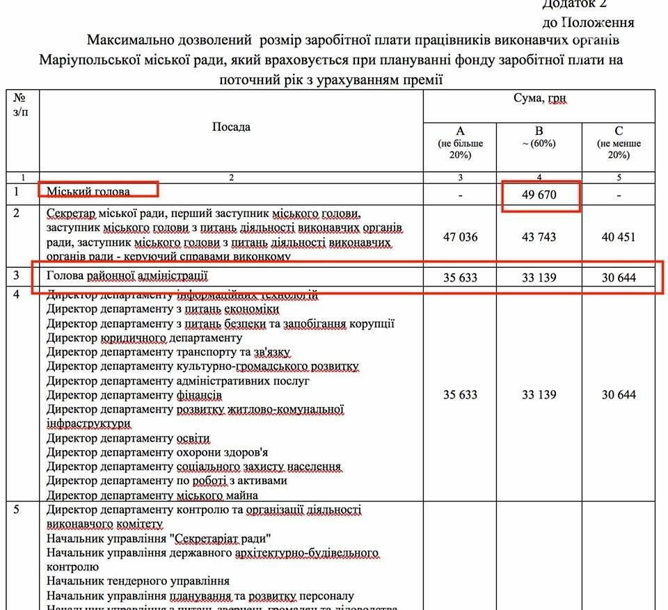 Депутаты Мариупольского горсовета подняли зарплаты работникам исполкома, фото-2