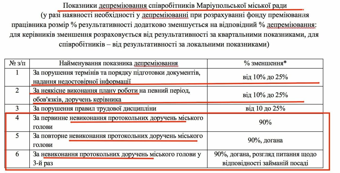 Депутаты Мариупольского горсовета подняли зарплаты работникам исполкома, фото-3