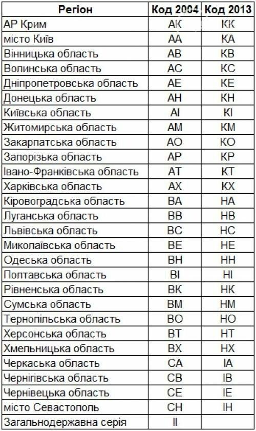 В Украине появились новые автомобильные номера, фото-2