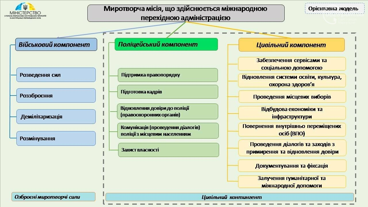 Украина показала модель миротворческой миссии на Донбассе, фото-1