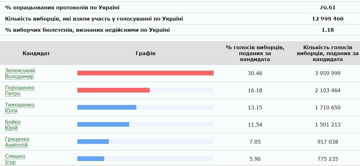 Выборы 2019: ЦИК обработала 70% протоколов, фото-1