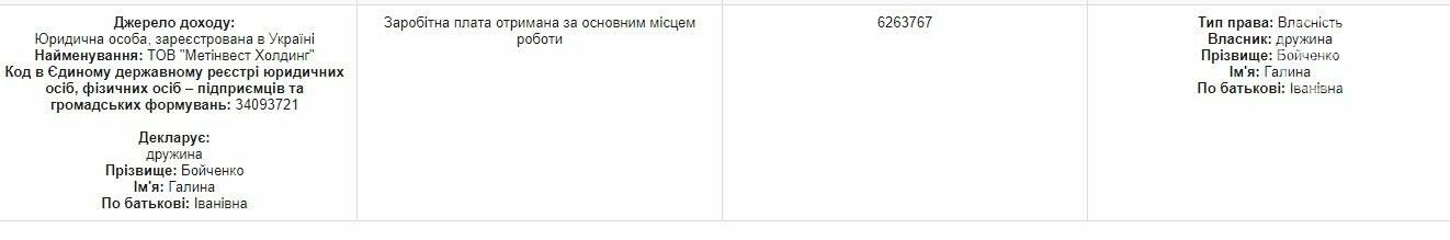 Декларация 2018. Мэр Мариуполя Вадим Бойченко что-то продал и взял кредит , фото-1