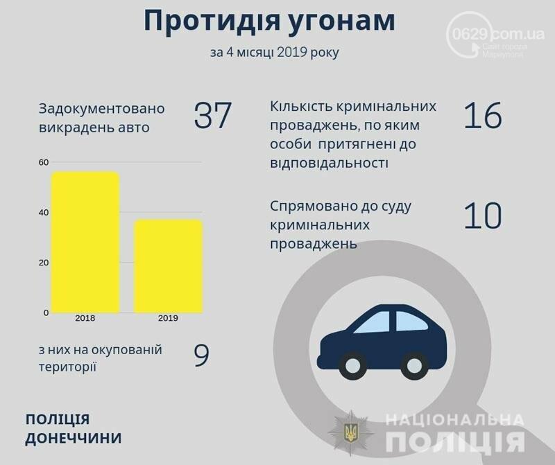 В Донецкой области снизилось число угонов,- ИНФОГРАФИКА, фото-1