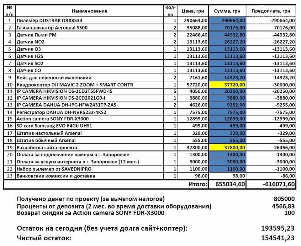 На что потратил миллион гривен мариупольский экоактивист Бородин?, фото-1