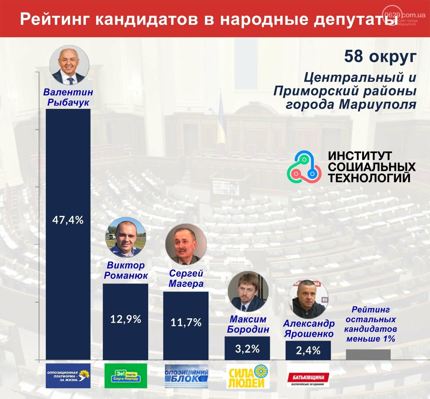 Парламентские выборы 2019: Оппозиционная платформа За Жизнь лидирует в Мариуполе со значительным отрывом, фото-1