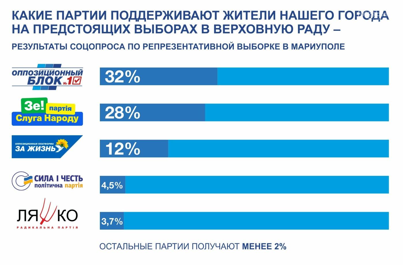 Исследование электоральных настроений жителей Мариуполя накануне внеочередных парламентских выборов 2019 года было проведено с 1 по 7 июля 2019 года Фондом «Украинская политика». В ходе исследования были опрошены 2497 респондентов (погрешность в пределах +/- 2,5%).