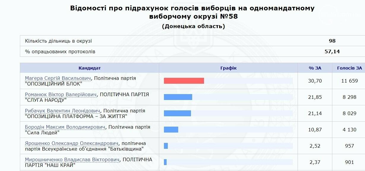 Известны результаты по 58 округу в Мариуполе. Обработано больше половины протоколов , фото-1