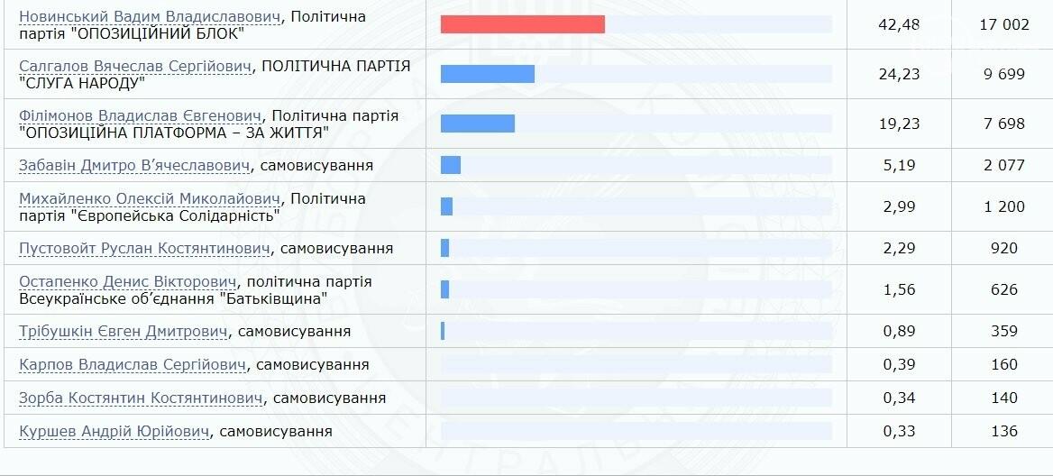Новинский вырвал победу на выборах в Мариуполе. Результаты голосования на 57 округе, фото-1