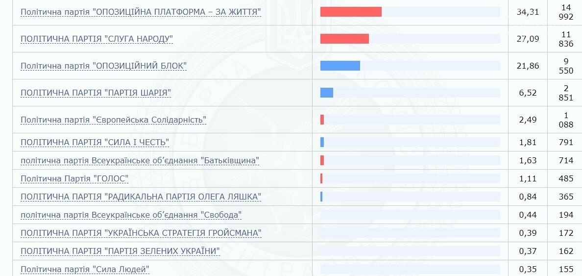 Новинский вырвал победу на выборах в Мариуполе. Результаты голосования на 57 округе, фото-2