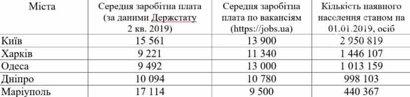 Мариуполь обогнал Киев по средней зарплате, фото-1