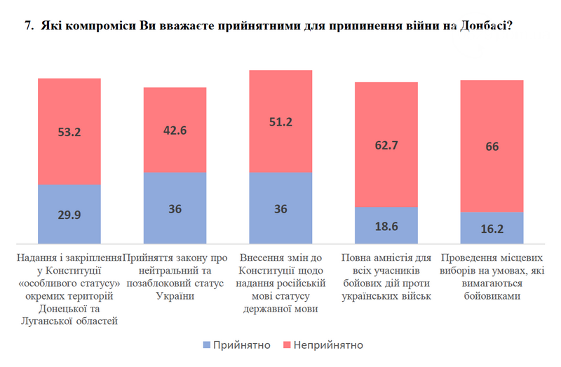 В Украине сократилось число сторонников мира любой ценой, - социология, фото-1