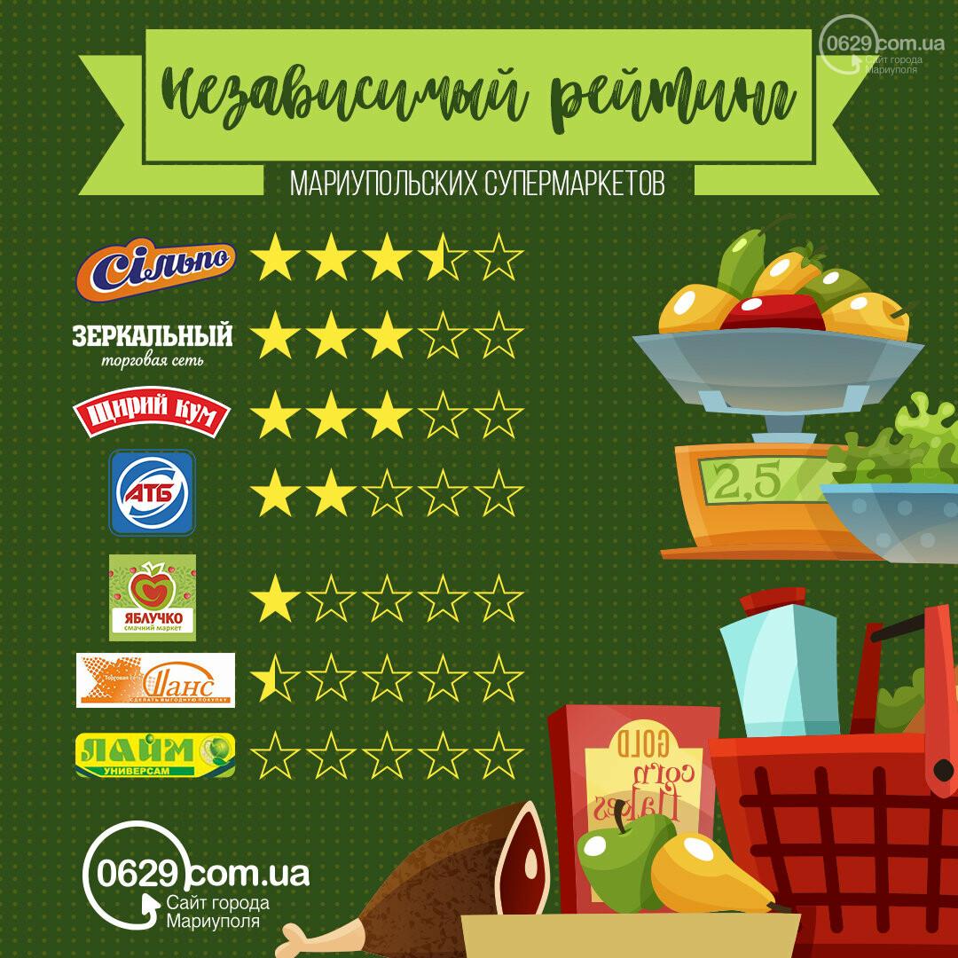 Первый независимый рейтинг мариупольских супермаркетов, фото-1
