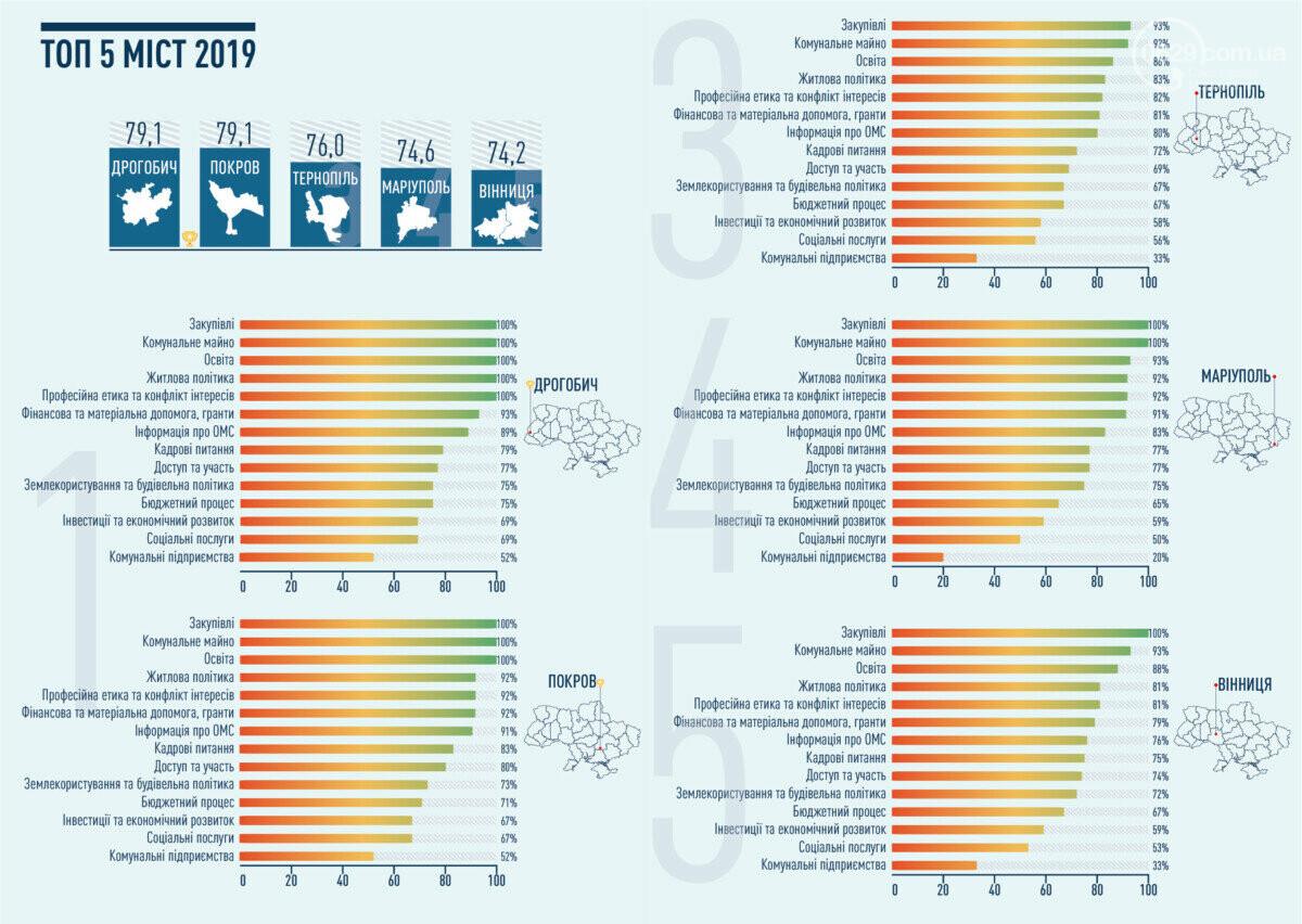 Мариуполь упал в рейтинге прозрачности со второго на четвертое место, фото-2