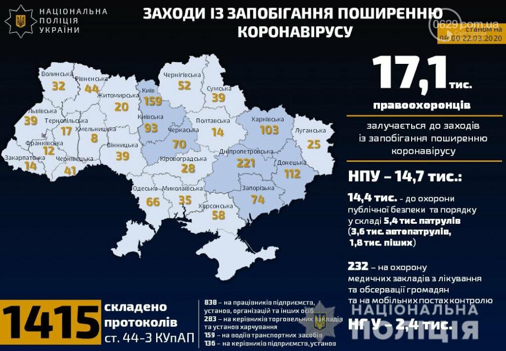 В Донецкой области составили 112 протоколов на нарушителей правил карантина, фото-1