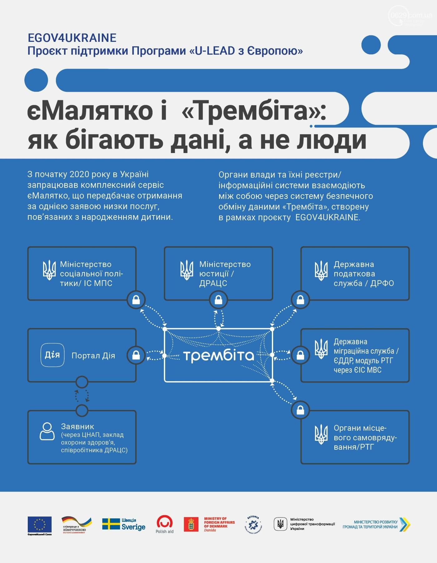 Украина - на карантине, а государство в смартфоне - нет. Какими сервисами в Мариуполе можно воспользоваться онлайн, фото-2