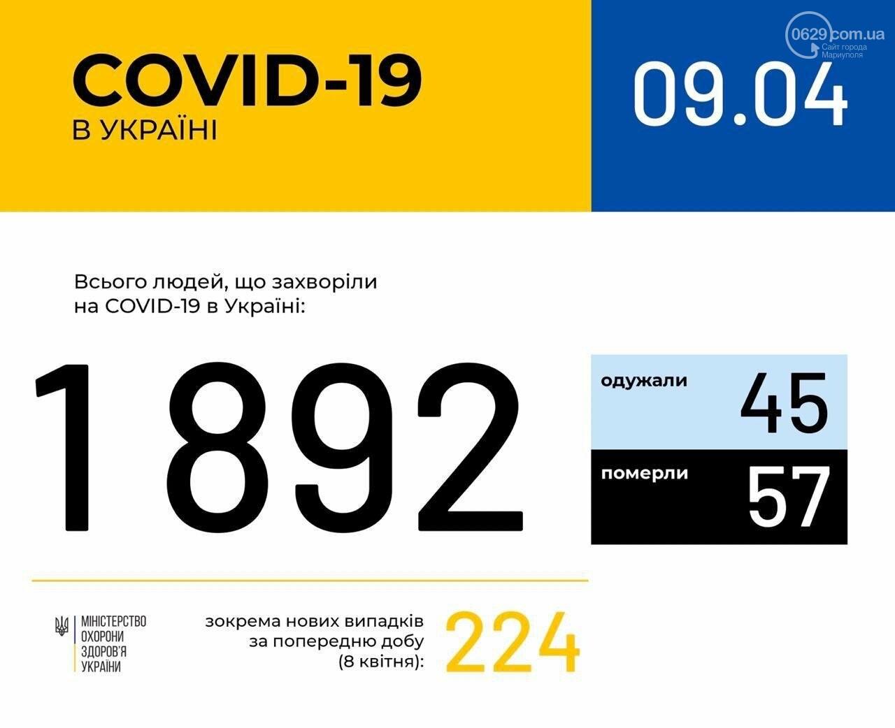 В Украине количество заболевших коронавирусом бьет рекорды, в Мариуполе - 18 подозрений, фото-1