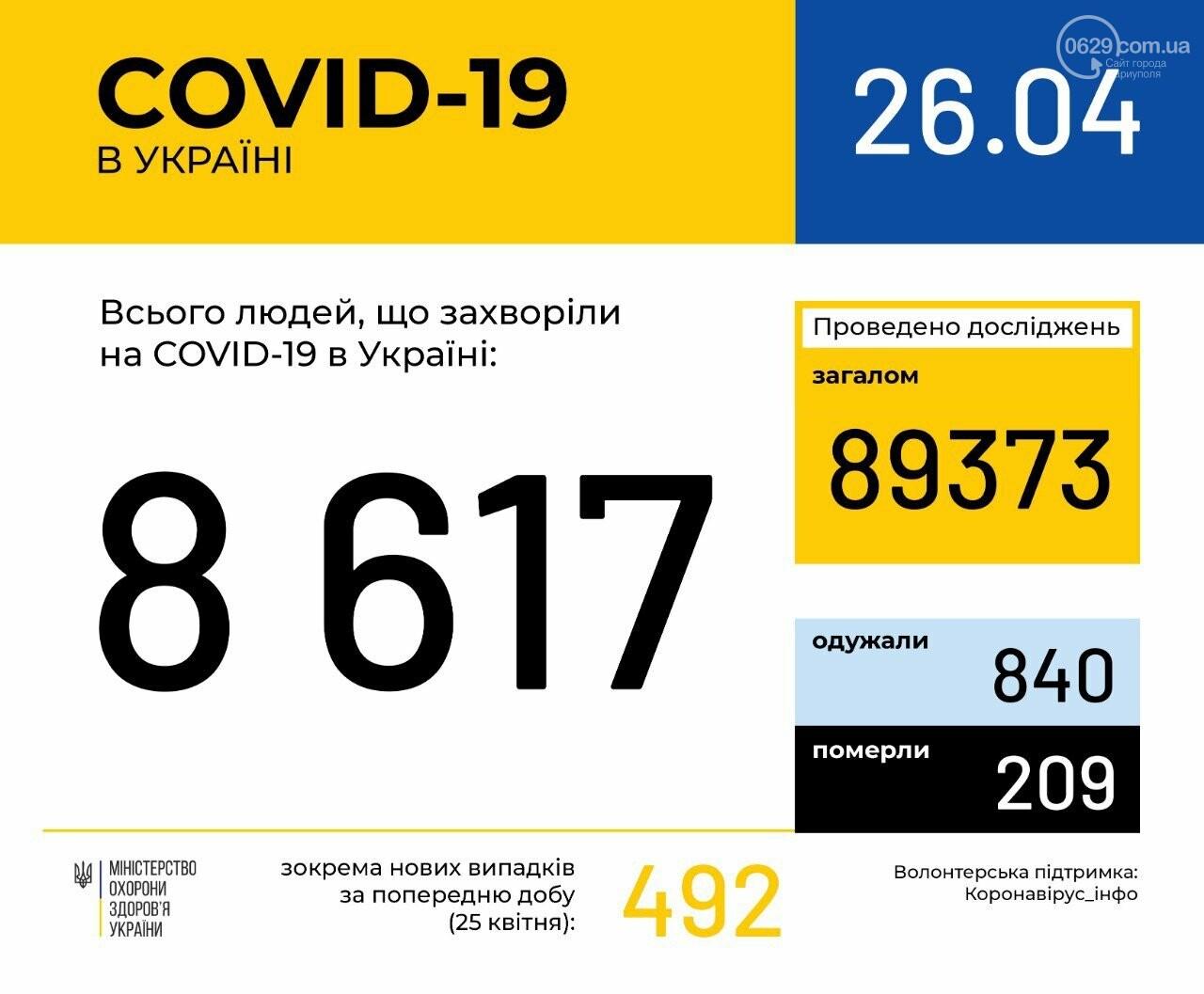 За сутки в Украине зафиксировано почти 500 новых случаев заболевания коронавирусом, - ИНФОГРАФИКА, фото-1