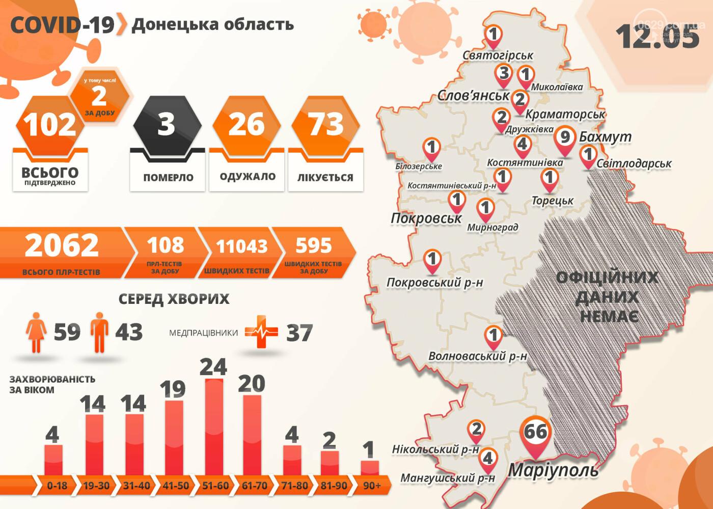 402 новых случая коронавируса за сутки. Какова ситуация в Донецкой области и Мариуполе, фото-1
