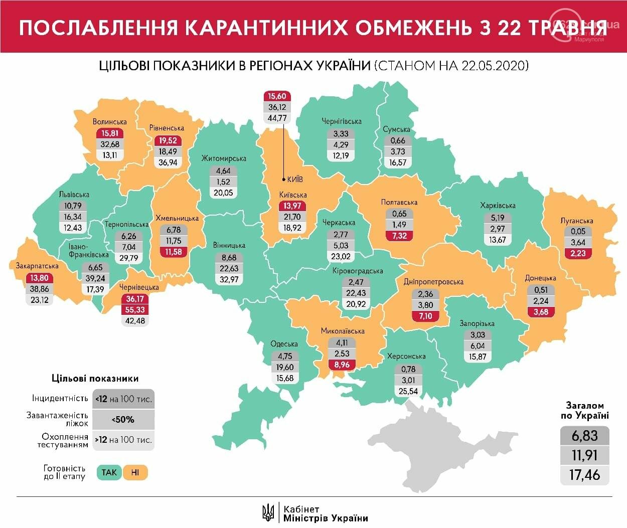 Критерии Минздрава: Донецкая область не готова к послаблениям карантина, - ИНФОГРАФИКА, фото-1