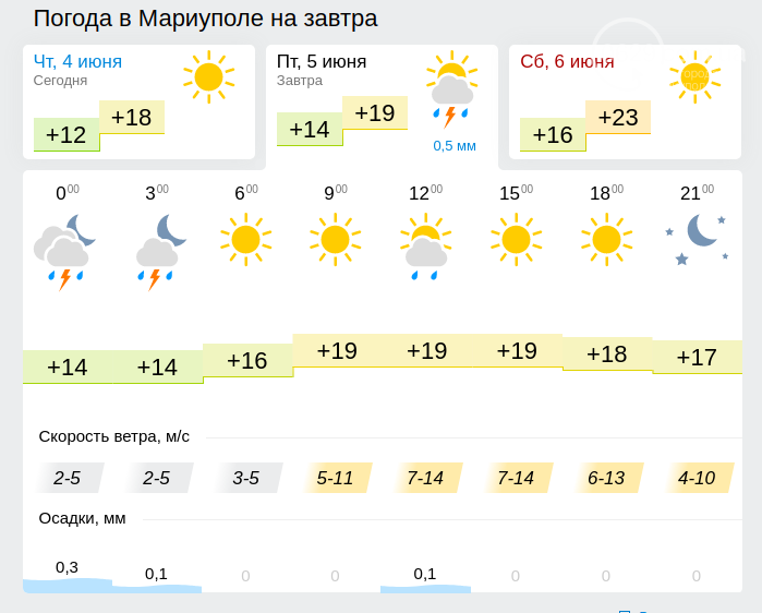 Прогноз погоды на 5 июня в Мариуполе: постоянства пока нет, фото-1