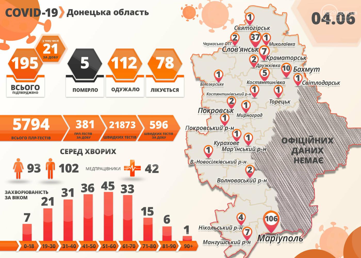 Резкое ухудшение ситуации с COVID-19 на Донетчине. Плюс один -  в Мариуполе, плюс 19 – в Славянске, фото-1