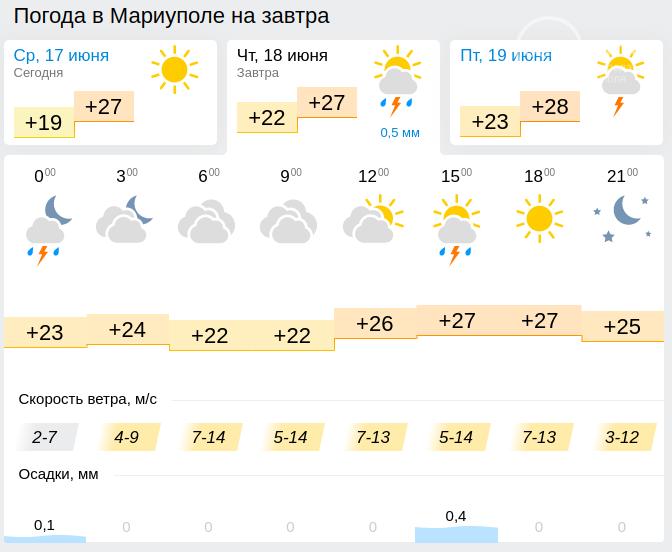 Прогноз на 18 июня. Погода в Мариуполе испортится, но это не точно, фото-2