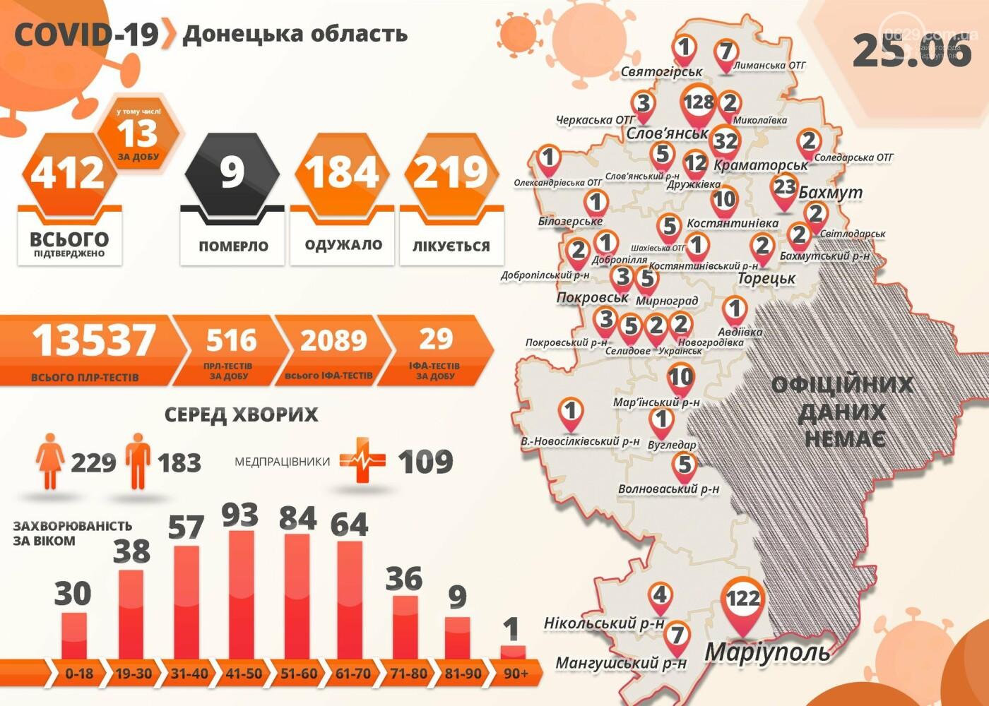 Больше 1100 новых случаев COVID-19 в Украине, два новых случая в Мариуполе и смерть пациентки в Славянске. Коронавирус наступает, фото-1