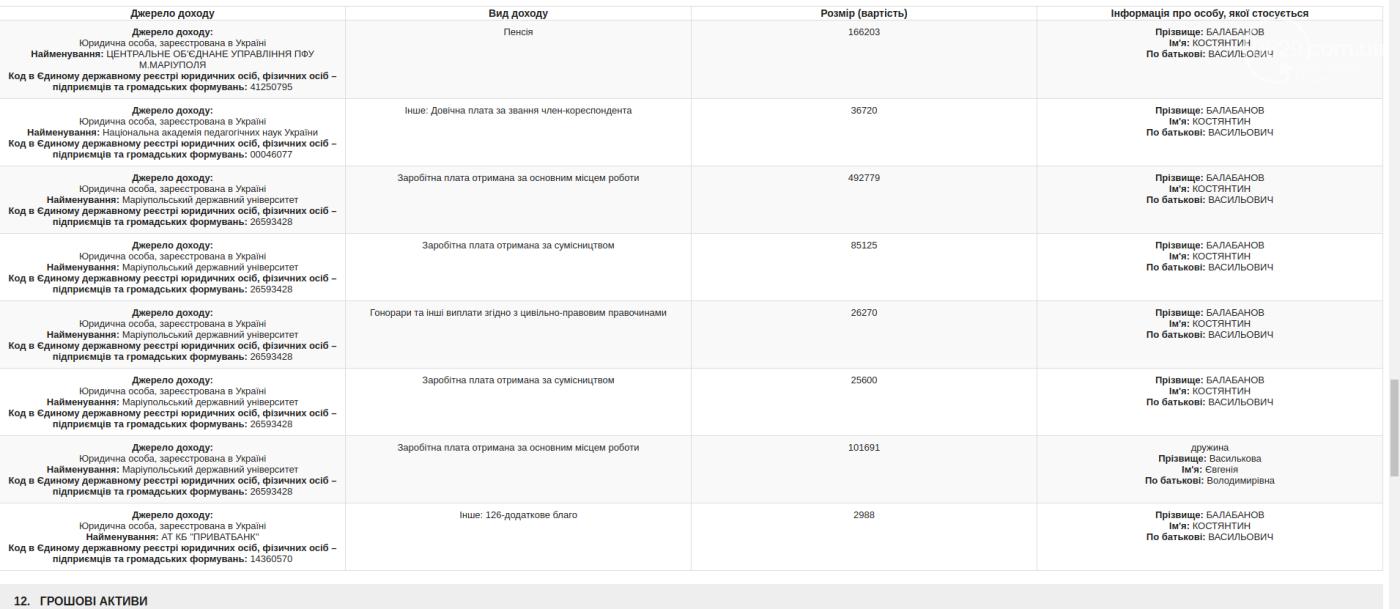 Ректоры вузов Мариуполя: миллион зарплаты, счета за границей и незадекларированный автомобиль, фото-9