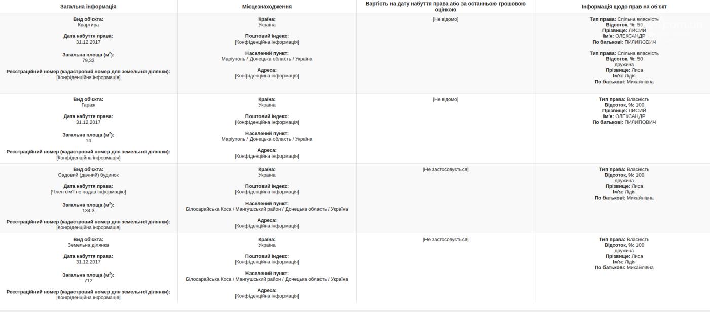 Ректоры вузов Мариуполя: миллион зарплаты, счета за границей и незадекларированный автомобиль, фото-6