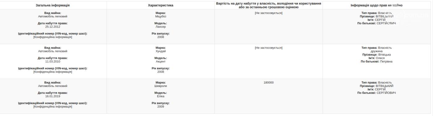 Ректоры вузов Мариуполя: миллион зарплаты, счета за границей и незадекларированный автомобиль, фото-4