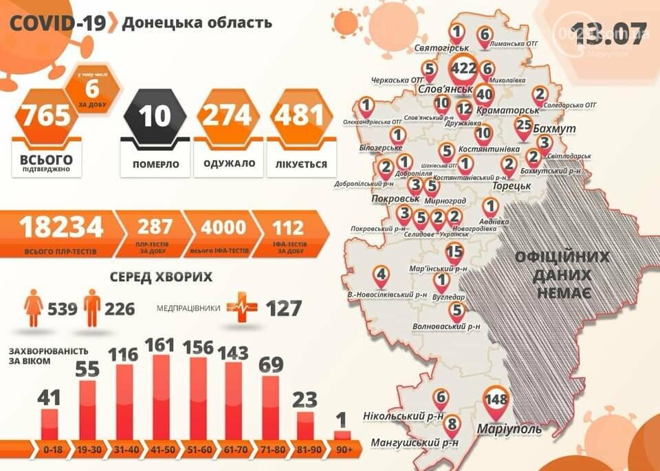 В Мариуполе не выявили ни одного заболевшего, а в Украине - 638 новых случаев, фото-1