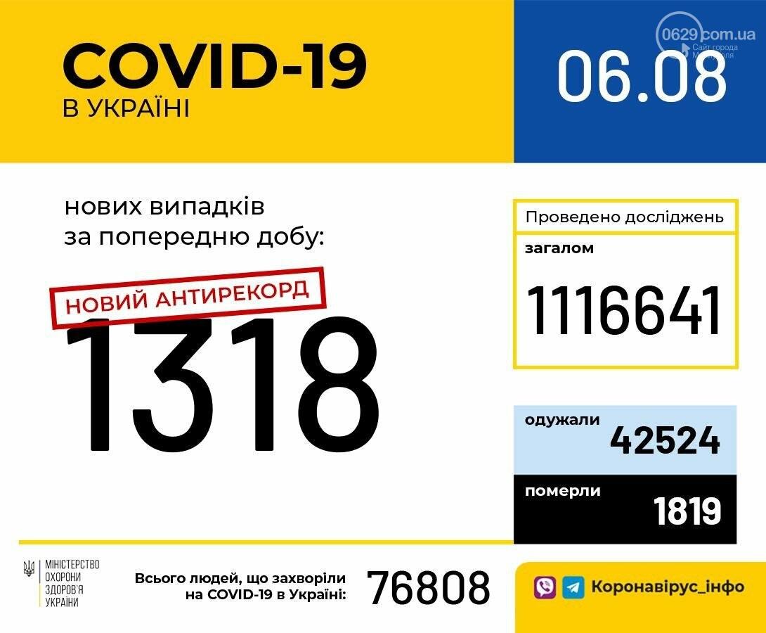 В Донецкой области от коронавируса умерла женщина. В Мариуполе - 6 новых случаев, фото-2