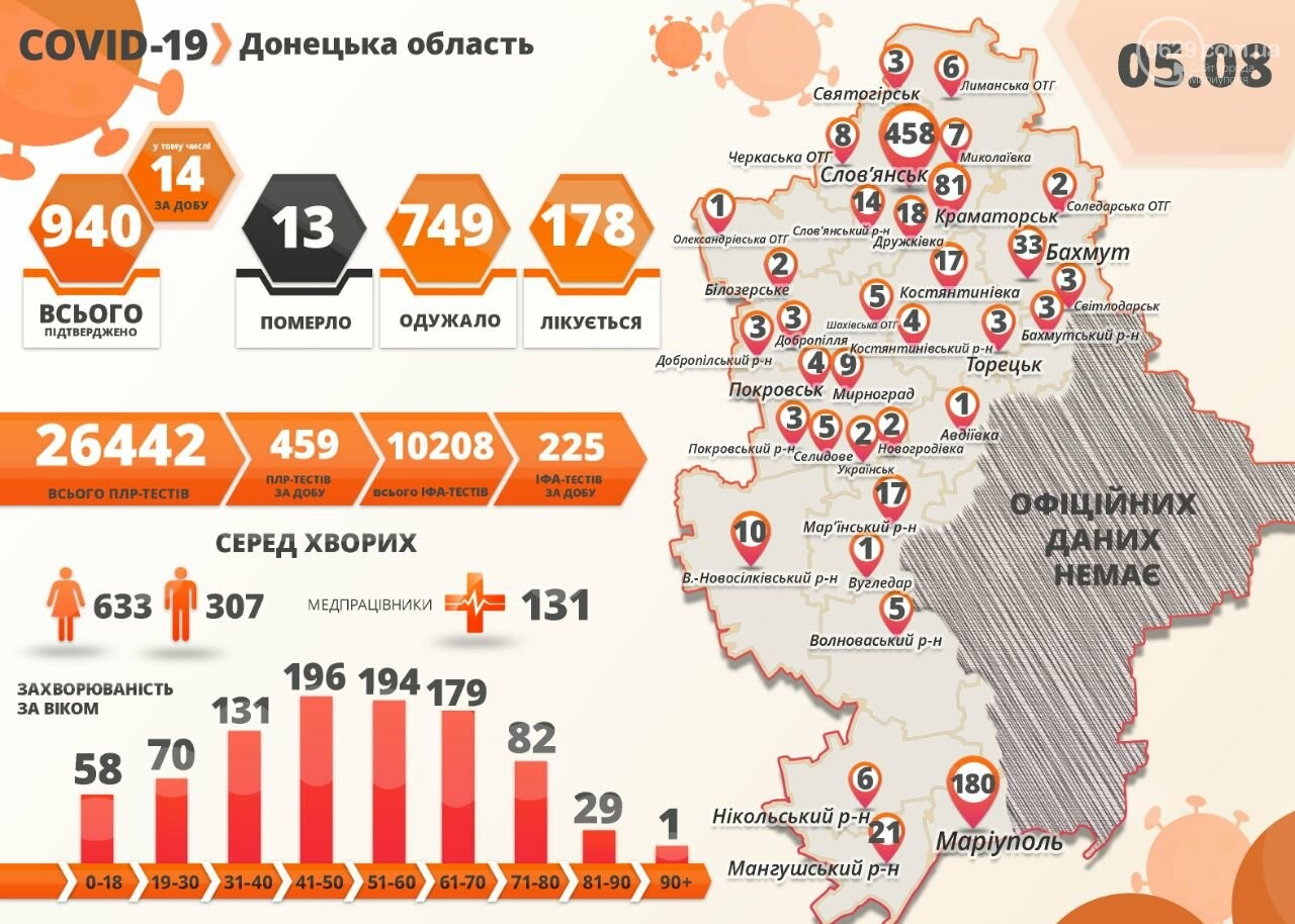 В Донецкой области от коронавируса умерла женщина. В Мариуполе - 6 новых случаев, фото-1