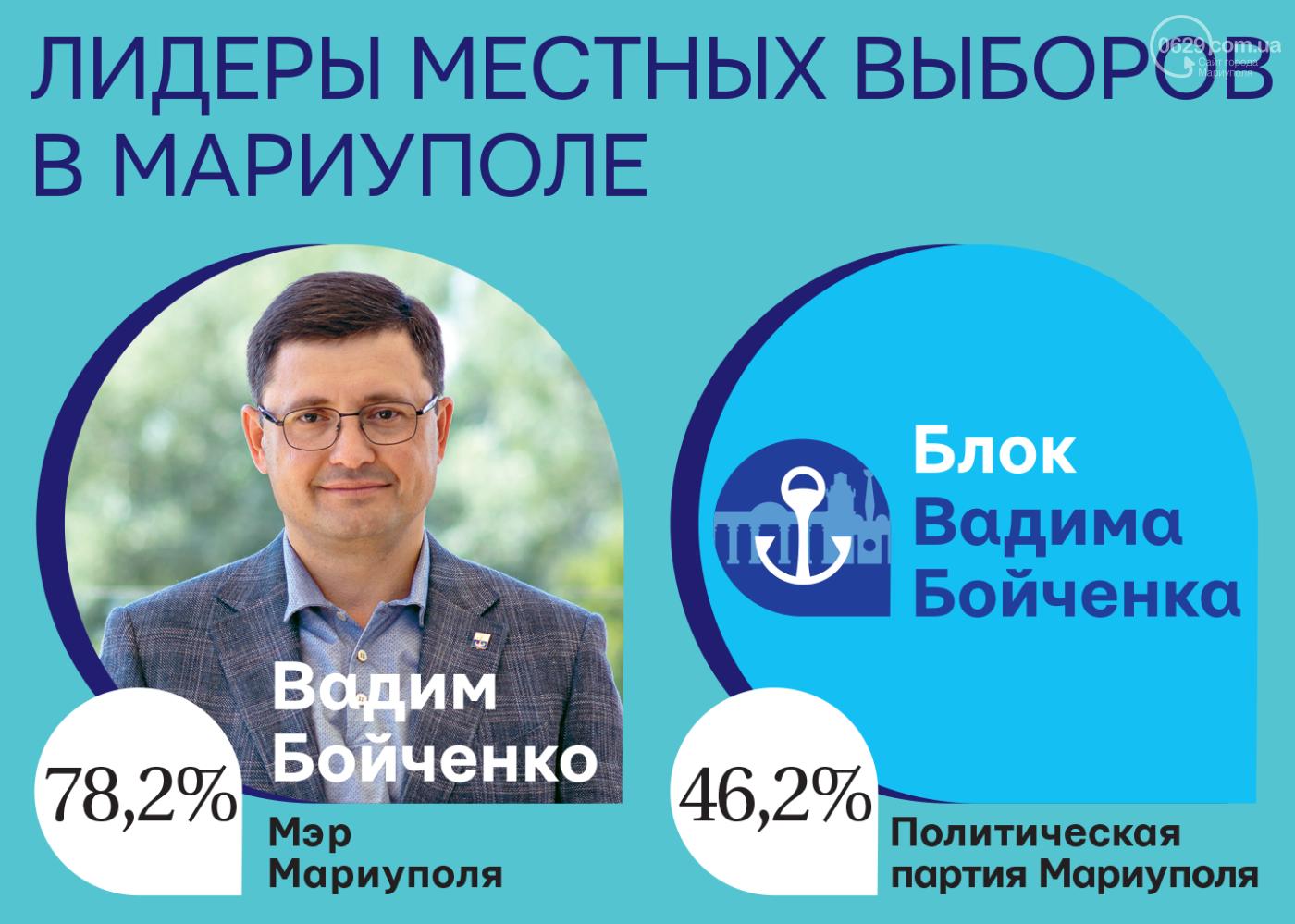 Вадим Бойченко и его Блок – безусловные лидеры местных выборов в Мариуполе , фото-1