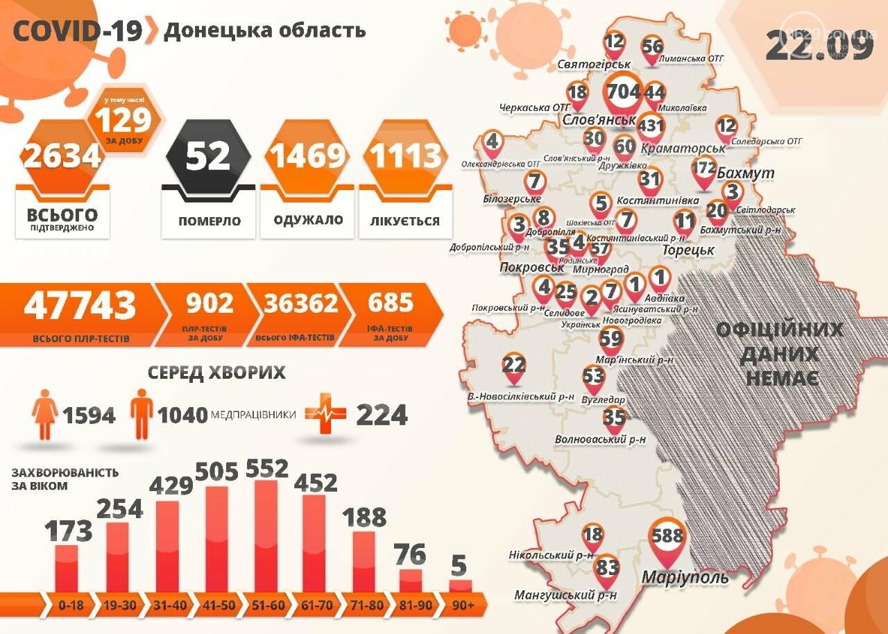 В Донецкой области зафиксировали рекордное количество заболевших коронавирусом, фото-1