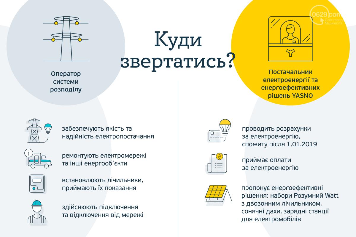 Когда обращаться к поставщику электроэнергии YASNO, а когда к оператору системы распределения (ВИДЕО), фото-2