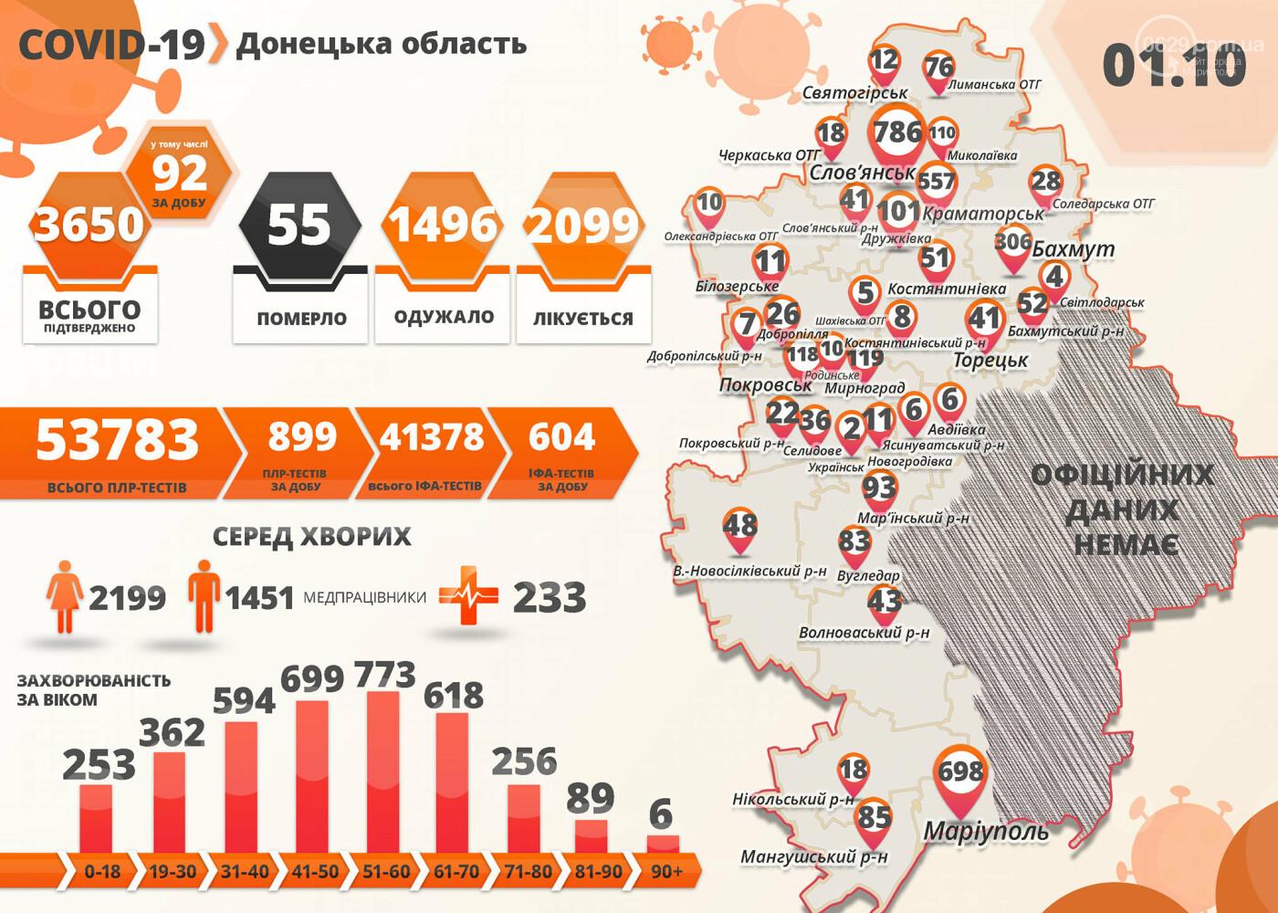 В Мариуполе 53 новых случая заражения коронавирусной инфекцией, фото-1